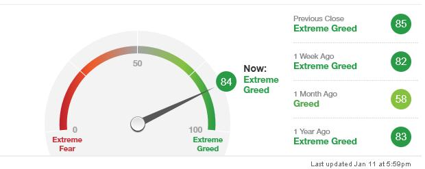 CNNMoney Sentiment Index