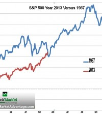 Graph Stock Market 1987 Compared to 2013